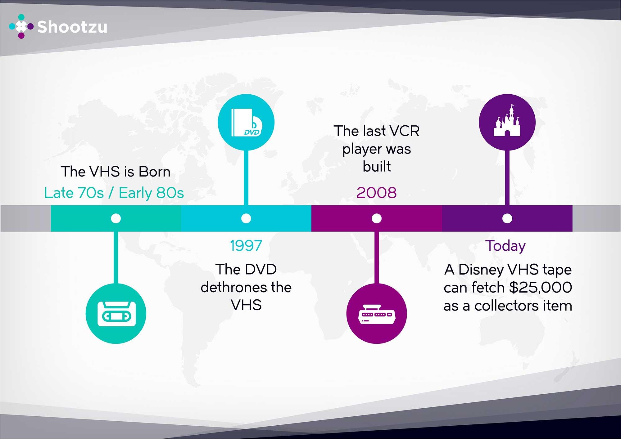 VHS Development Model